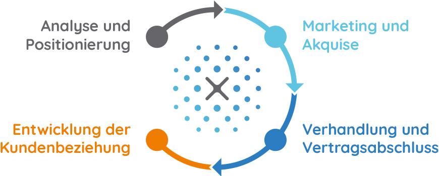 Xllence_graphique_methodologie_DE